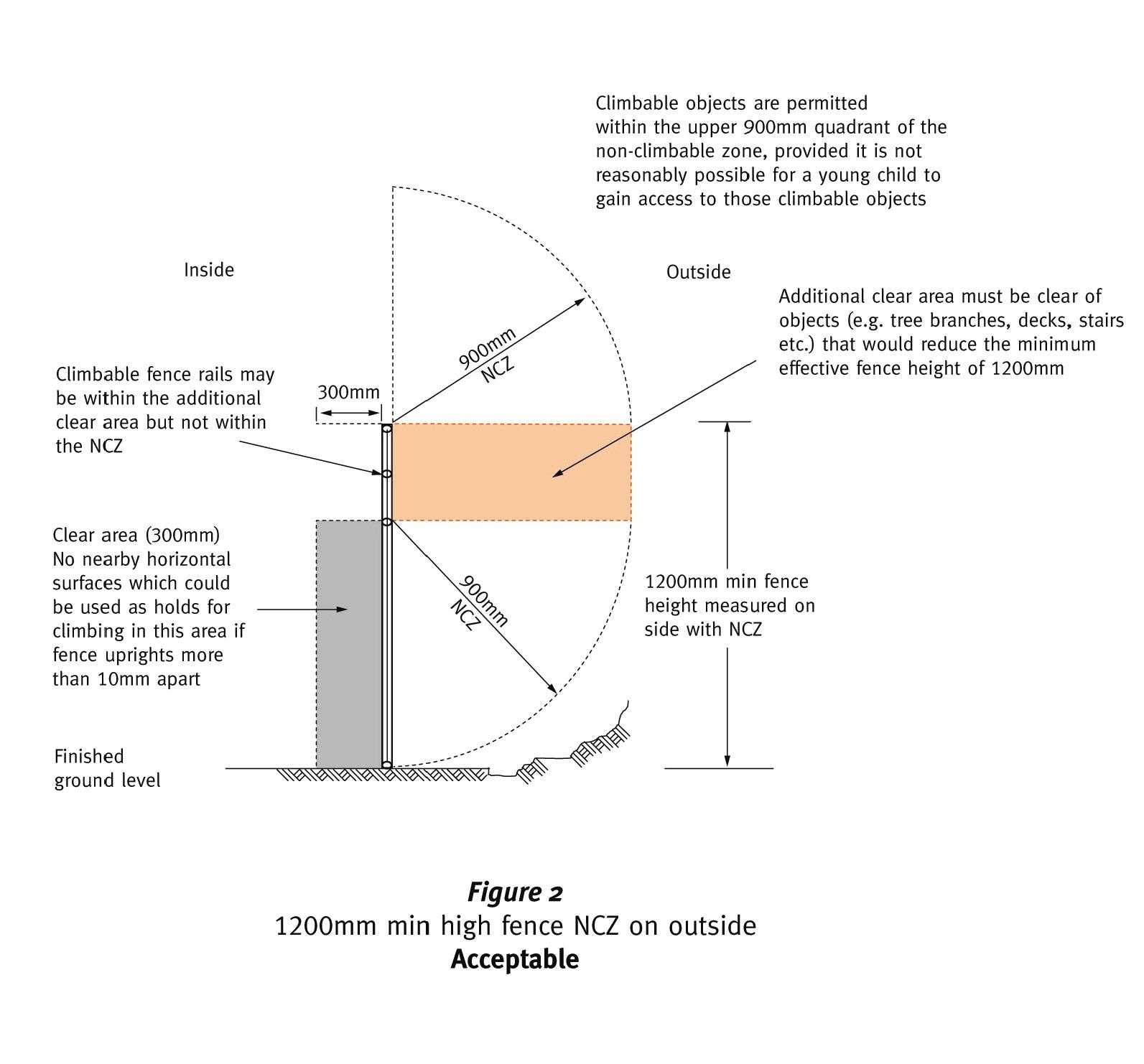 Non Climb Zone Diagrams Qdc Mp34 The Big Tick